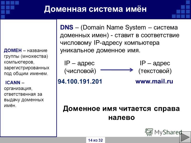 94.100.191.201 Доменная система имён ДОМЕН – название группы (множества) компьютеров, зарегистрированных под общим именем. ICANN – организация, ответственная за выдачу доменных имён. IP – адрес (числовой) IP – адрес (текстовой) www.mail.ru DNS – (Dom