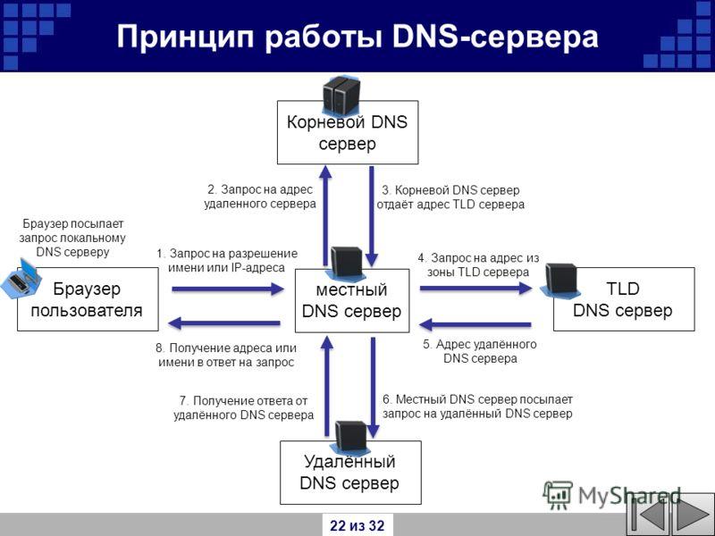 4. Запрос на адрес из зоны TLD сервера 8. Получение адреса или имени в ответ на запрос 6. Местный DNS сервер посылает запрос на удалённый DNS сервер 5. Адрес удалённого DNS сервера 1. Запрос на разрешение имени или IP-адреса Принцип работы DNS-сервер