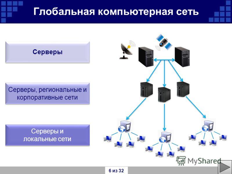Глобальная компьютерная сеть Серверы и локальные сети Серверы и локальные сети Серверы Серверы, региональные и корпоративные сети Серверы, региональные и корпоративные сети 6 из 32