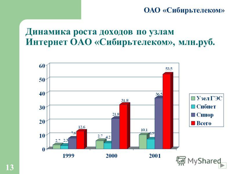 13 ОАО «Сибирьтелеком» Динамика роста доходов по узлам Интернет ОАО «Сибирьтелеком», млн.руб.