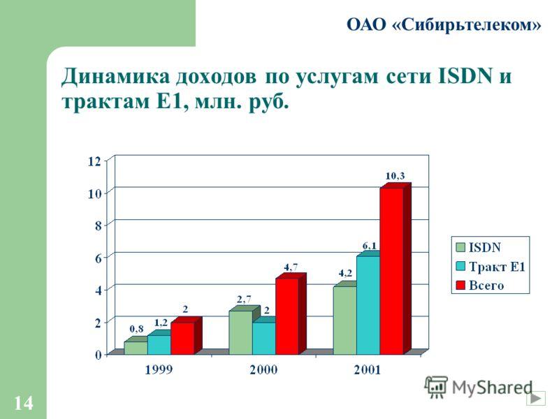 14 ОАО «Сибирьтелеком» Динамика доходов по услугам сети ISDN и трактам Е1, млн. руб.