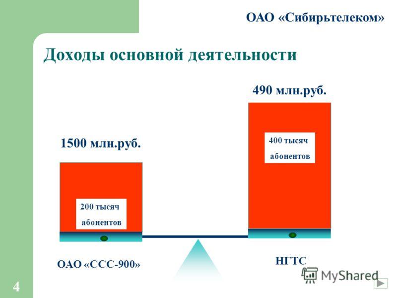 4 Доходы основной деятельности ОАО «ССС-900» НГТС 1500 млн.руб. 490 млн.руб. 200 тысяч абонентов 400 тысяч абонентов