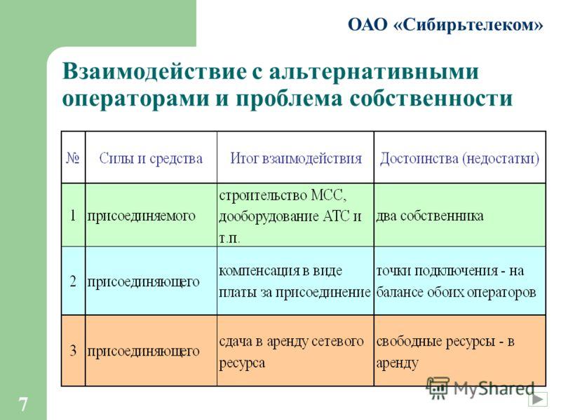 7 ОАО «Сибирьтелеком» Взаимодействие с альтернативными операторами и проблема собственности