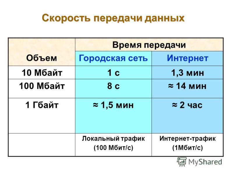 Скорость передачи данных Объем Время передачи Городская сетьИнтернет 10 Мбайт1 с1,3 мин 100 Мбайт8 с 14 мин 1 Гбайт 1,5 мин 2 час Локальный трафик (100 Мбит/с) Интернет-трафик (1Мбит/с)