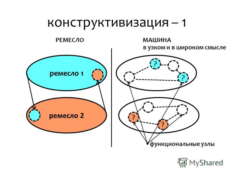 конструктивизация – 1 ремесло 2 ремесло 1 ? ? ? ? МАШИНАРЕМЕСЛО в узком и в широком смысле функциональные узлы