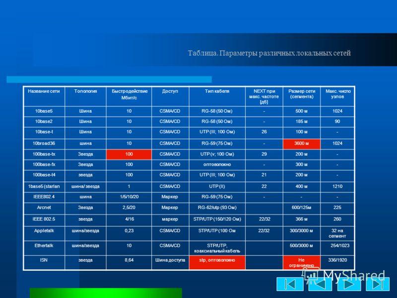 Таблица. Параметры различных локальных сетей Название сетиТопология Быстродействие Мбит/с ДоступТип кабеля NEXT при макс. частоте [дб] Размер сети (сегмента) Макс. число узлов 10base5Шина10CSMA/CDRG-58 (50 Ом)-500 м1024 10base2Шина10CSMA/CDRG-58 (50