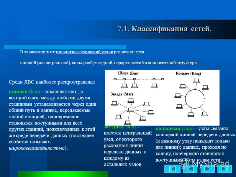 7.1. Классификация сетей. 7.1. Классификация сетей. В зависимости от топологии соединений узлов различают сети шинной (магистральной), кольцевой, звездной, иерархической и полносвязной структуры. Среди ЛВС наиболее распространены: шинная (bus) - лока