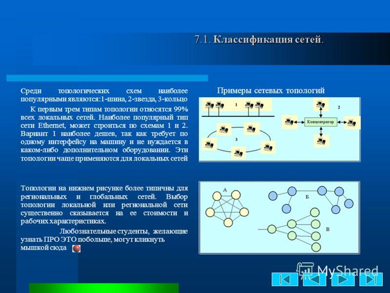 7.1. Классификация сетей. 7.1. Классификация сетей. Среди топологических схем наиболее популярными являются:1-шина, 2-звезда, 3-кольцо К первым трем типам топологии относятся 99% всех локальных сетей. Наиболее популярный тип сети Ethernet, может стро