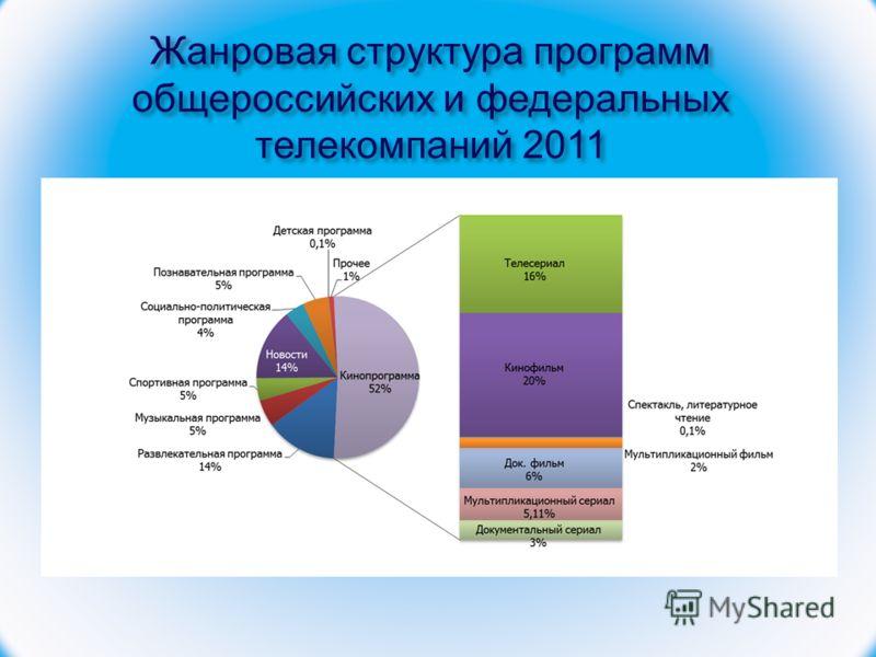 Жанровая структура программ общероссийских и федеральных телекомпаний 2011