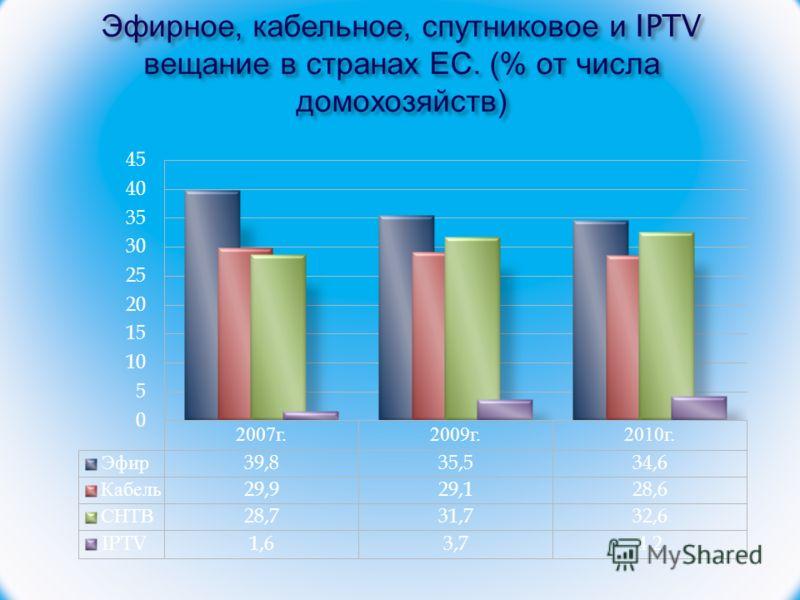 Эфирное, кабельное, спутниковое и IPTV вещание в странах ЕС. (% от числа домохозяйств )