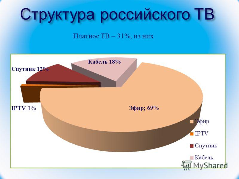 Структура российского ТВ