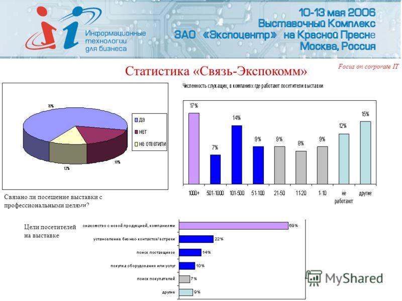 Статистика «Связь-Экспокомм» Связано ли посещение выставки с профессиональными целями? Цели посетителей на выставке Focus on corporate IT