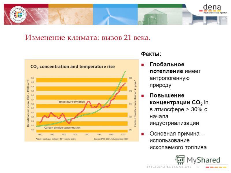 10 E F F I Z I E N Z E N T S C H E I D E T Изменение климата: вызов 21 века. Факты: Глобальное потепление имеет антропогенную природу Повышение концентрации CO 2 in в атмосфере > 30% с начала индустриализации Основная причина – использование ископаем