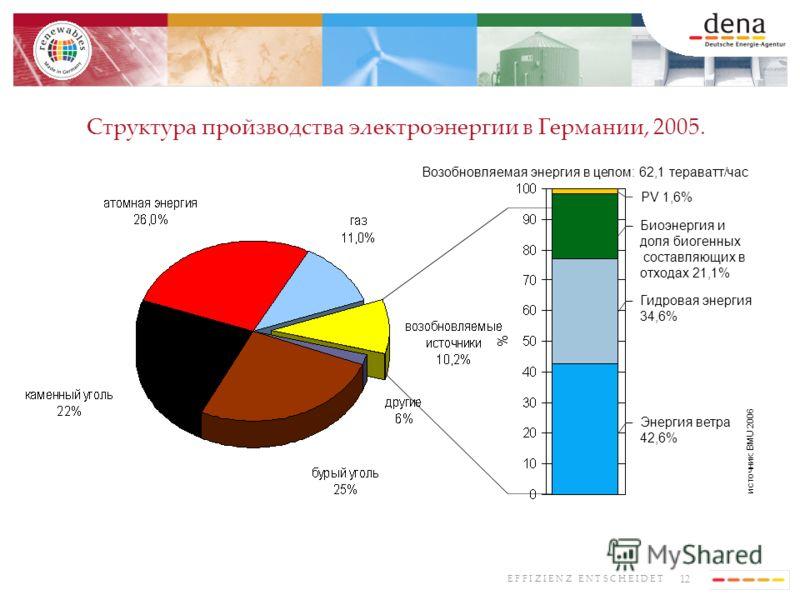 12 E F F I Z I E N Z E N T S C H E I D E T Структура пройзводства электроэнергии в Германии, 2005. PV 1,6% Биоэнергия и доля биогенных составляющих в отходах 21,1% Гидровая энергия 34,6% источник: BMU 2006 Энергия ветра 42,6% Возобновляемая энергия в