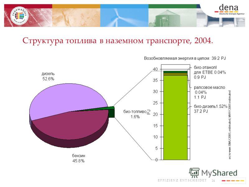 14 E F F I Z I E N Z E N T S C H E I D E T Структура топлива в наземном транспорте, 2004. био-дизель1.52% 37.2 PJ рапсовое масло 0.04% 1.1 PJ био-этанолl для ETBE 0.04% 0.9 PJ Возобновляемая энергия в целом: 39.2 PJ источник: BMU 2005, estimated; MWV