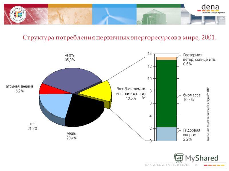 15 E F F I Z I E N Z E N T S C H E I D E T Геотермия, ветер, солнце итд. 0.5% биомасса 10.8% Гидровая энергия 2.2% Quelle: Jahrbuch Erneuerbare Energien 2004/5 Структура потребления первичных энергоресурсов в мире, 2001.