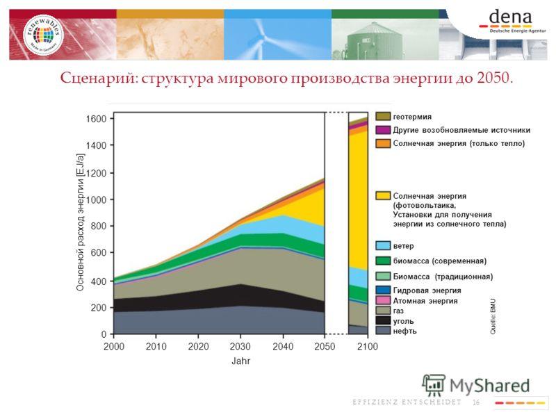 16 E F F I Z I E N Z E N T S C H E I D E T Сценарий: структура мирового производства энергии до 2050. Quelle: BMU 600 800 1000 1200 1400 1600 400 200 0 Jahr Основной расход энергии [EJ/a] 2000201020202030204020502100 геотермия Другие возобновляемые и