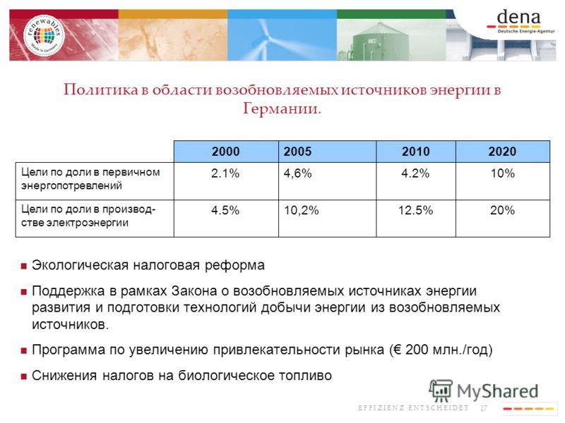 17 E F F I Z I E N Z E N T S C H E I D E T Экологическая налоговая реформа Поддержка в рамках Закона о возобновляемых источниках энергии развития и подготовки технологий добычи энергии из возобновляемых источников. Программа по увеличению привлекател