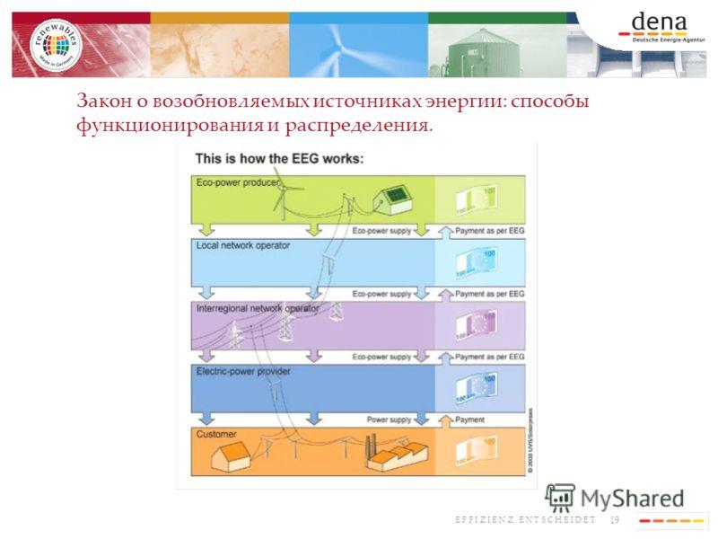 19 E F F I Z I E N Z E N T S C H E I D E T Закон о возобновляемых источниках энергии: способы функционирования и распределения.