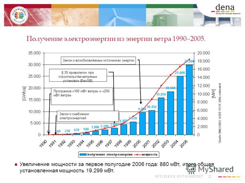 22 E F F I Z I E N Z E N T S C H E I D E T Получение электроэнергии из энергии ветра 1990–2005. Quelle: BMU 2003; AGEE-STAT 2004, estimated Stromeinspeisegesetz (StrEG) Закон о возобновляемых источниках энергии Programm: 100 MW Wind und 250 MW Wind §