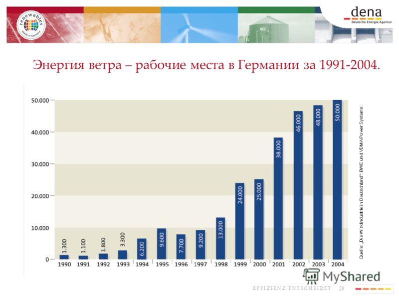 28 E F F I Z I E N Z E N T S C H E I D E T Энергия ветра – рабочие места в Германии за 1991-2004. Quelle: Die Windindustrie in Deutschland: BWE und VDMA Power Systems