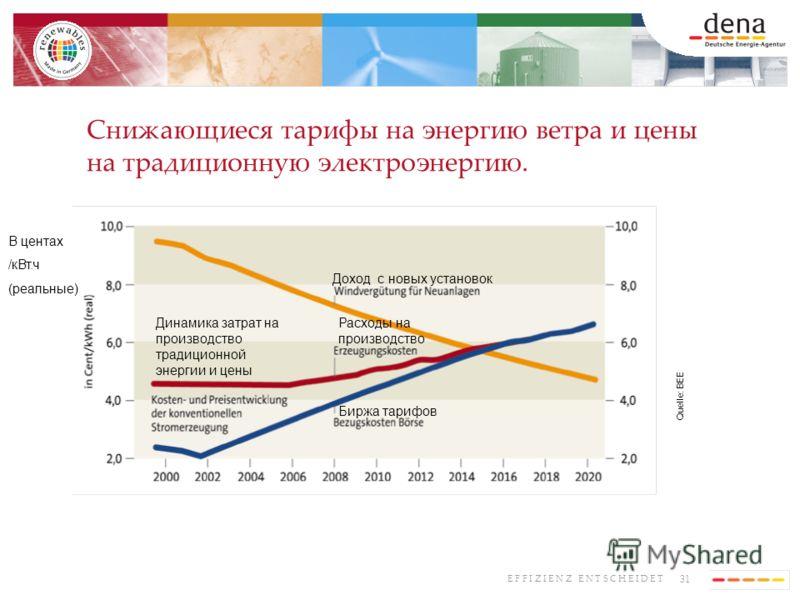 31 E F F I Z I E N Z E N T S C H E I D E T Снижающиеся тарифы на энергию ветра и цены на традиционную электроэнергию. Quelle: BEE В центах /кВт.ч (реальные) Доход с новых установок Расходы на производство Динамика затрат на производство традиционной