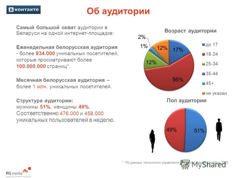 Об аудитории Самый большой охват аудитории в Беларуси на одной интернет-площадке: Еженедельная белорусская аудитория - более 934.000 уникальных посетителей, которые просматривают более 100.000.000 страниц*. Месячная белорусская аудитория – более 1 мл