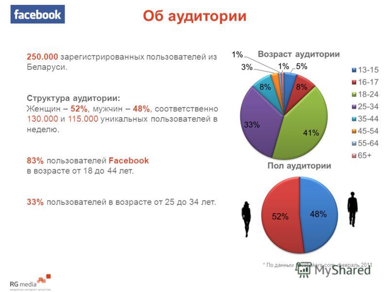 Об аудитории * По данным facebakers.com, февраль 2011 250.000 зарегистрированных пользователей из Беларуси. Структура аудитории: Женщин – 52%, мужчин – 48%, соответственно 130.000 и 115.000 уникальных пользователей в неделю. 83% пользователей Faceboo