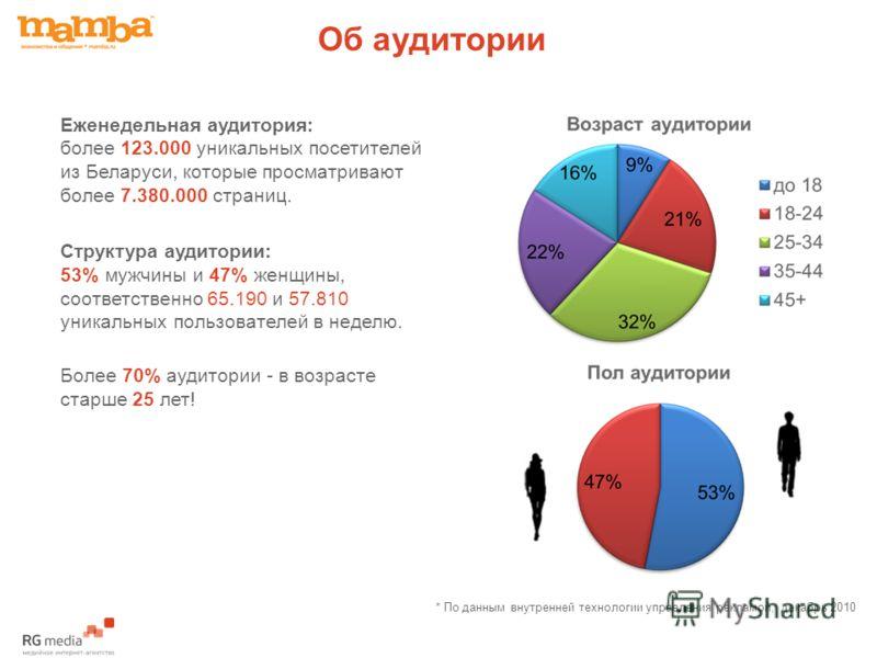 Об аудитории Еженедельная аудитория: более 123.000 уникальных посетителей из Беларуси, которые просматривают более 7.380.000 страниц. Структура аудитории: 53% мужчины и 47% женщины, соответственно 65.190 и 57.810 уникальных пользователей в неделю. Бо