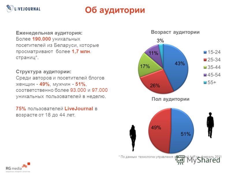 Об аудитории Еженедельная аудитория: Более 190.000 уникальных посетителей из Беларуси, которые просматривают более 1,7 млн. страниц*. Структура аудитории: Среди авторов и посетителей блогов женщин - 49%, мужчин - 51%, соответственно более 93.000 и 97