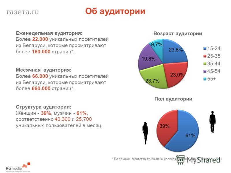Об аудитории Еженедельная аудитория: Более 22.000 уникальных посетителей из Беларуси, которые просматривают более 160.000 страниц*. Месячная аудитория: Более 66.000 уникальных посетителей из Беларуси, которые просматривают более 660.000 страниц*. Стр