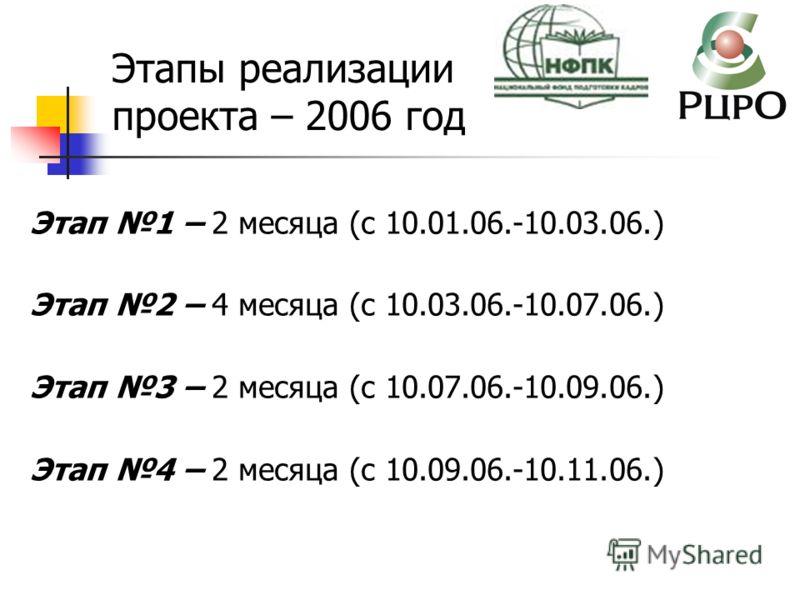 Этап 1 – 2 месяца (с 10.01.06.-10.03.06.) Этап 2 – 4 месяца (с 10.03.06.-10.07.06.) Этап 3 – 2 месяца (с 10.07.06.-10.09.06.) Этап 4 – 2 месяца (с 10.09.06.-10.11.06.) Этапы реализации проекта – 2006 год