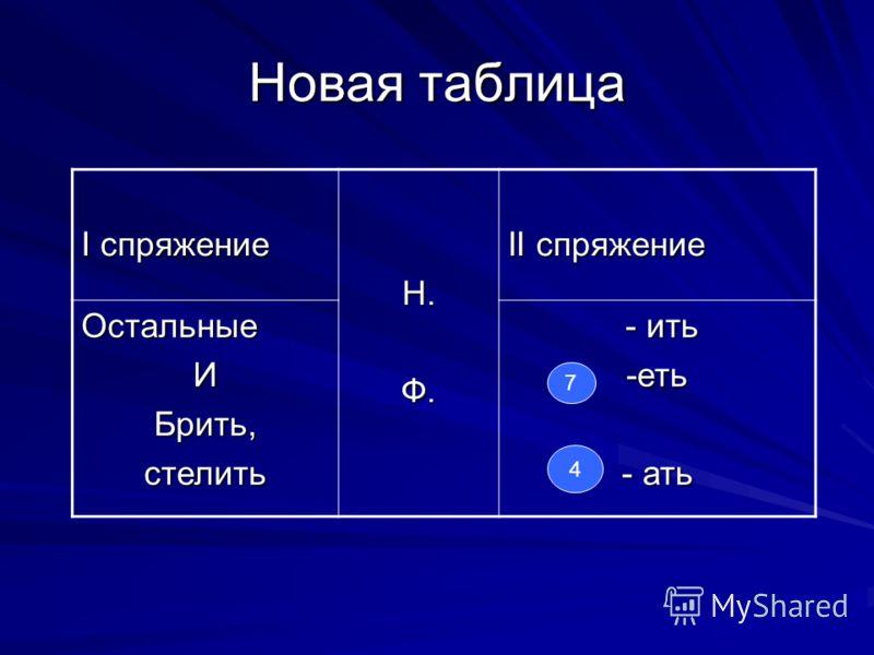Новая таблица I спряжение Н.Ф. II cпряжение ОстальныеИБрить,стелить - ить - ить-еть - ать 7 4
