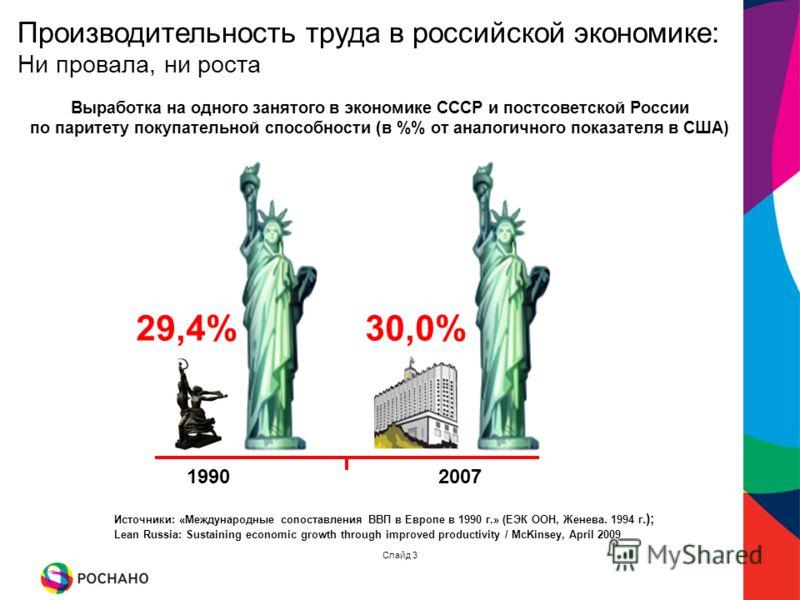 Выработка на одного занятого в экономике СССР и постсоветской России по паритету покупательной способности (в % от аналогичного показателя в США) Источники: «Международные сопоставления ВВП в Европе в 1990 г.» (ЕЭК ООН, Женева. 1994 г.); Lean Russia:
