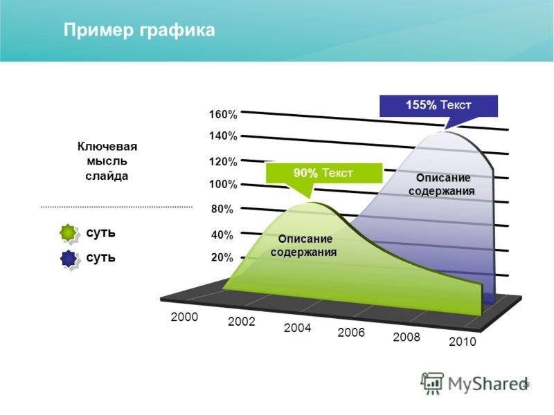 28 Пример графика 20% 40% 80% 100% 120% 140% 160% 2000 2002 2004 2006 2008 2010 Описание содержания Описание содержания 90% Текст 155% Текст суть Ключевая мысль слайда Описание содержания Описание содержания