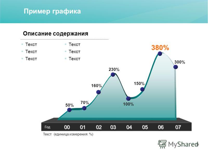 29 Пример графика 00 01 02 03 04 05 06 07 50% 70% 160% 230% 100% 150% 380% 300% Текст (единица измерения: %) Год Текст Описание содержания