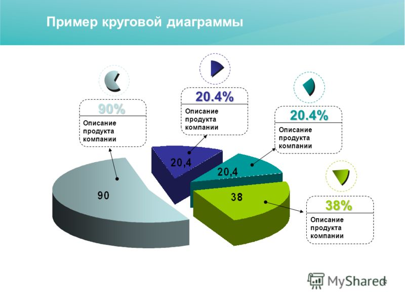 32 Пример круговой диаграммы 20.4% Описание продукта компании 38% 20.4% 90%