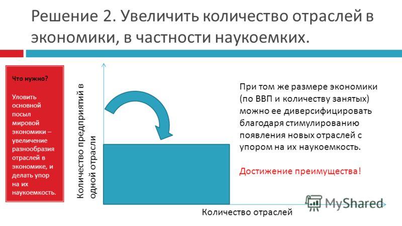 Решение 2. Увеличить количество отраслей в экономики, в частности наукоемких. Что нужно ? Уловить основной посыл мировой экономики – увеличение разнообразия отраслей в экономике, и делать упор на их наукоемкость. Количество отраслей Количество предпр