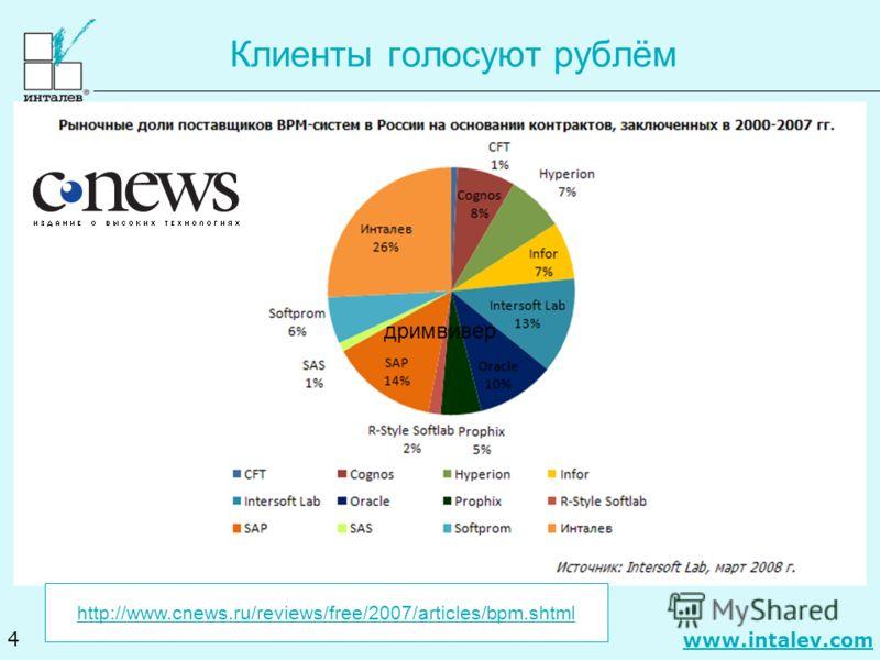 www.intalev.com 4 Клиенты голосуют рублём http://www.cnews.ru/reviews/free/2007/articles/bpm.shtml дримвивер