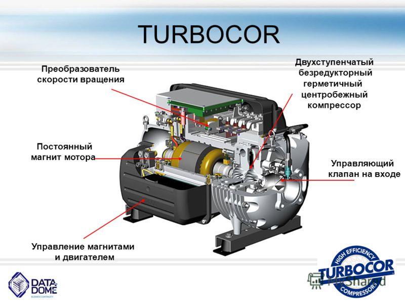 TURBOСOR Постоянный магнит мотора Преобразователь скорости вращения Управление магнитами и двигателем Двухступенчатый безредукторный герметичный центробежный компрессор Управляющий клапан на входе