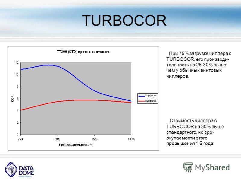 TURBOСOR При 75% загрузке чиллера с TURBOCOR, его производи- тельность на 25-30% выше чем у обычных винтовых чиллеров. Стоимость чиллера с TURBOCOR на 30% выше стандартного, но срок окупаемости этого превышения 1,5 года