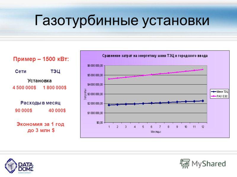 Газотурбинные установки Пример – 1500 кВт: Установка СетиТЭЦ 4 500 000$1 800 000$ Расходы в месяц 40 000$90 000$ Экономия за 1 год до 3 млн $