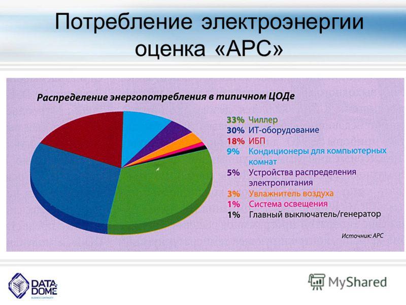 Потребление электроэнергии оценка «АРС»