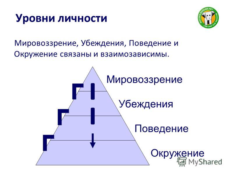 Уровни личности Мировоззрение, Убеждения, Поведение и Окружение связаны и взаимозависимы.