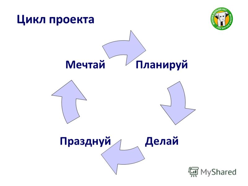 Цикл проекта Планируй ДелайПразднуй Мечтай