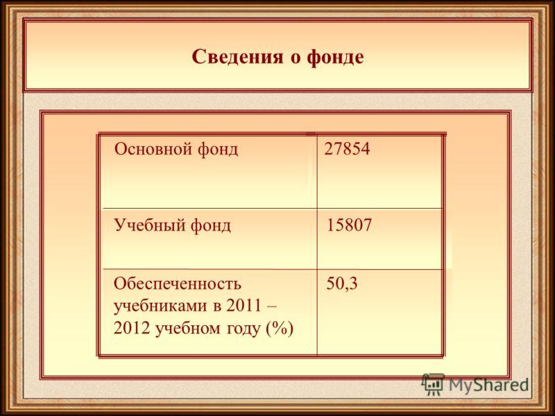 Сведения о фонде Основной фонд Учебный фонд 27854 15807 50,3Обеспеченность учебниками в 2011 – 2012 учебном году (%)