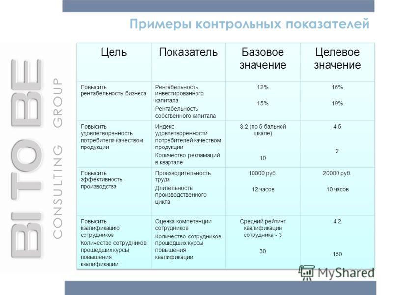 Примеры контрольных показателей