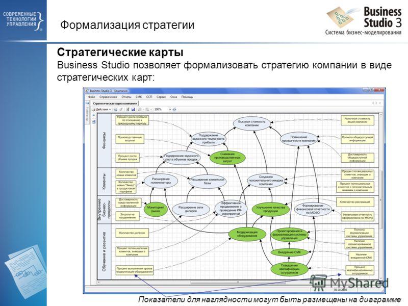 Формализация стратегии Стратегические карты Business Studio позволяет формализовать стратегию компании в виде стратегических карт: Показатели для наглядности могут быть размещены на диаграмме