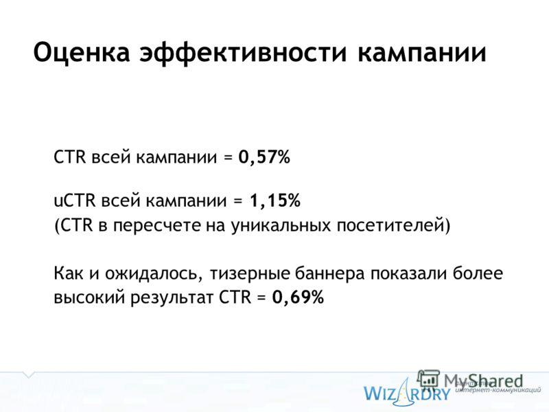 Оценка эффективности кампании CTR всей кампании = 0,57% uCTR всей кампании = 1,15% (CTR в пересчете на уникальных посетителей) Как и ожидалось, тизерные баннера показали более высокий результат CTR = 0,69%