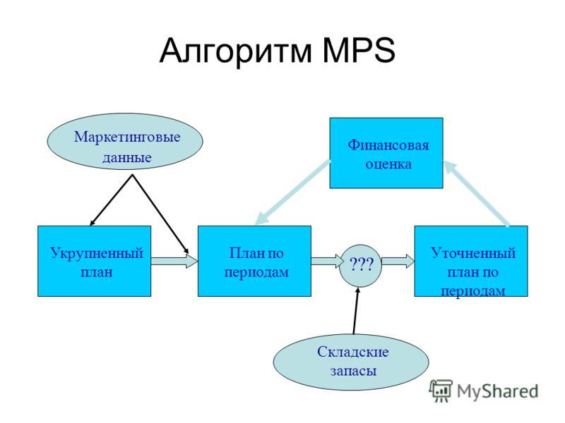 Алгоритм MPS Маркетинговые данные Укрупненный план План по периодам Складские запасы ??? Уточненный план по периодам Финансовая оценка